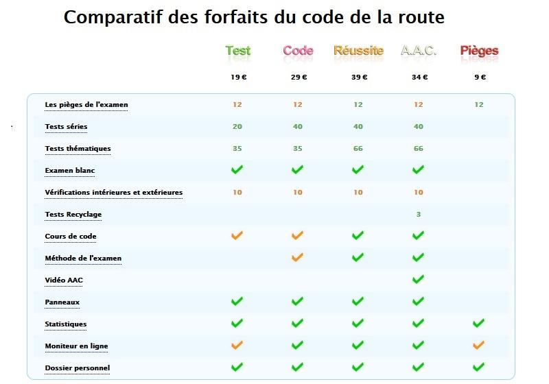 forfait Réussite code pas cher