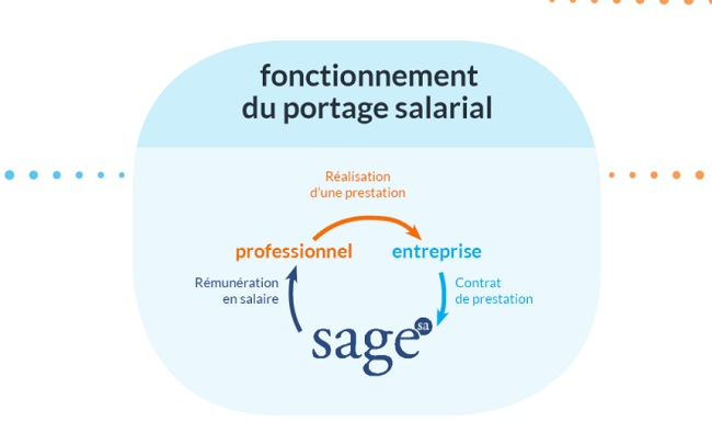 entreprise portage salarial international